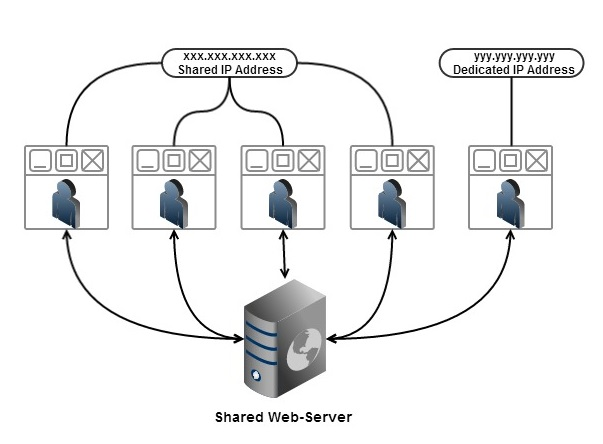Shared-Web-Hosting-AGS-technologies